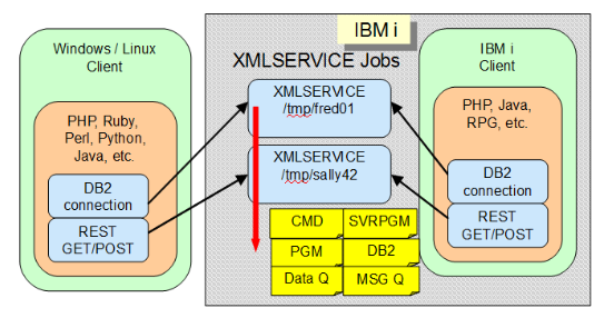 XMLSERVICE Intro | YiPs Wiki Mobile